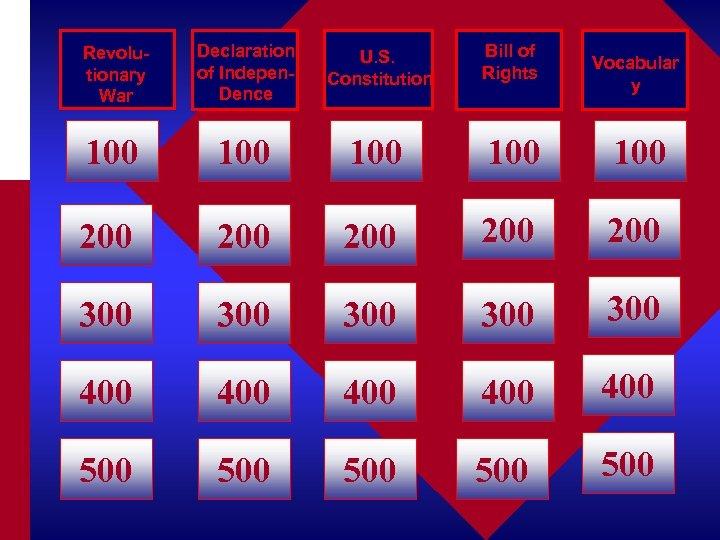 Revolutionary War Declaration of Indepen. Dence U. S. Constitution Bill of Rights 100 100