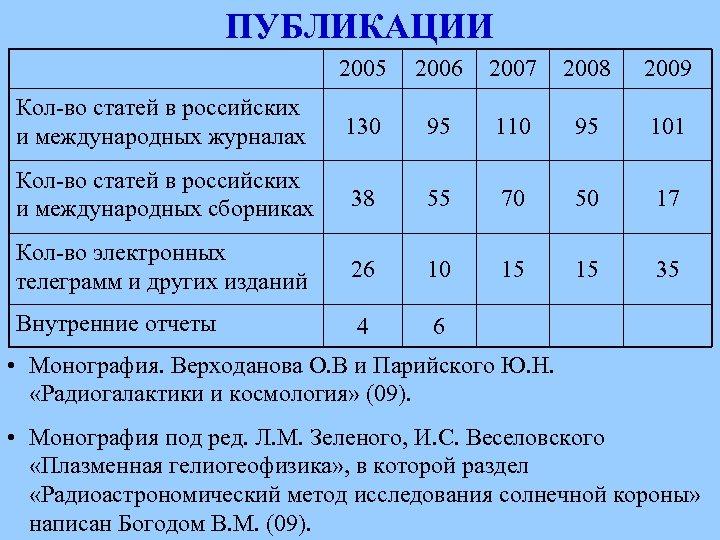 ПУБЛИКАЦИИ 2005 2006 2007 2008 2009 Кол-во статей в российских и международных журналах 130