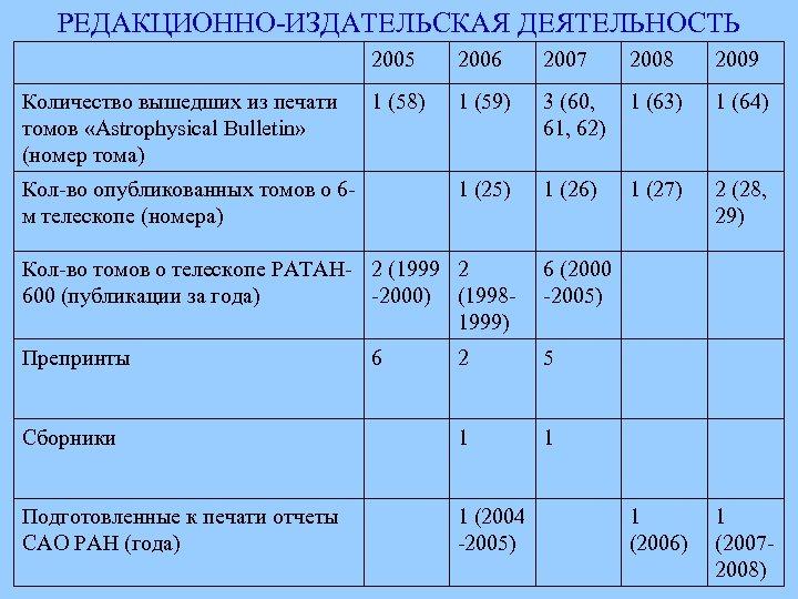 РЕДАКЦИОННО-ИЗДАТЕЛЬСКАЯ ДЕЯТЕЛЬНОСТЬ 2005 Количество вышедших из печати томов «Astrophysical Bulletin» (номер тома) 2006 2007