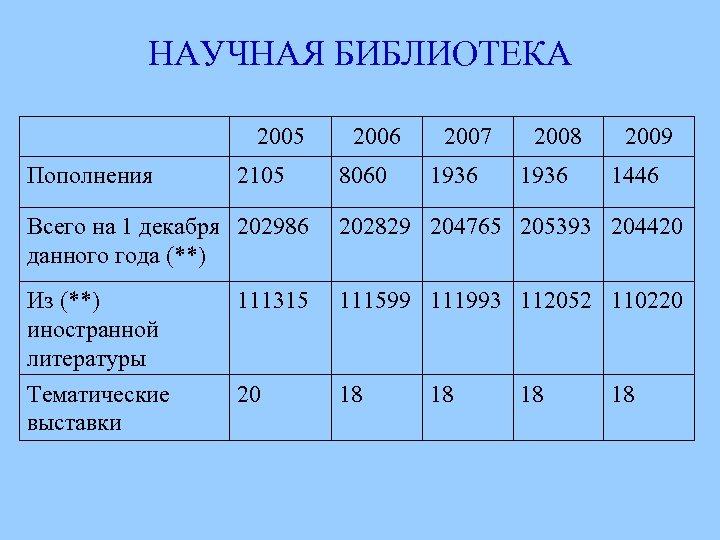 НАУЧНАЯ БИБЛИОТЕКА 2005 Пополнения 2105 2006 8060 2007 1936 2008 1936 2009 1446 Всего