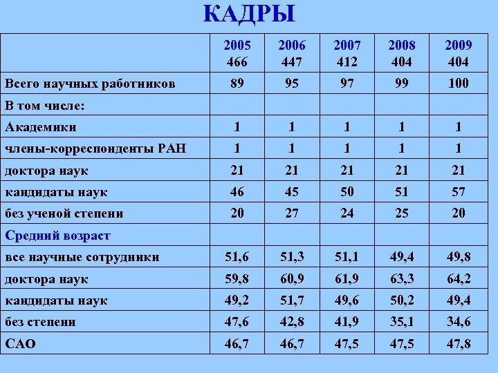 КАДРЫ 2005 466 Всего научных работников 2006 447 2007 412 2008 404 2009 404