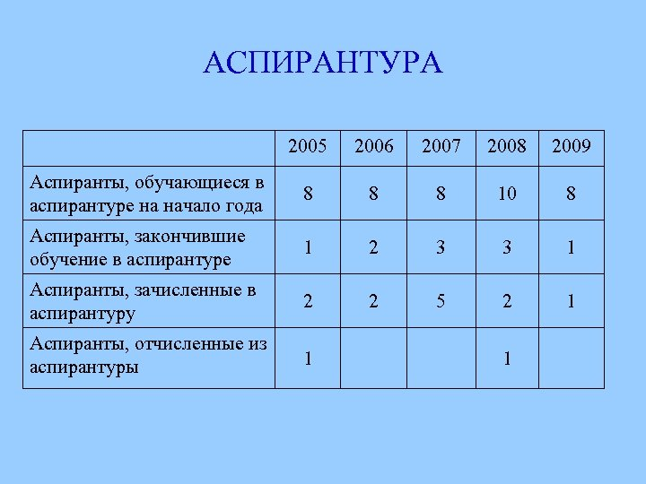 АСПИРАНТУРА 2005 2006 2007 2008 2009 Аспиранты, обучающиеся в аспирантуре на начало года 8