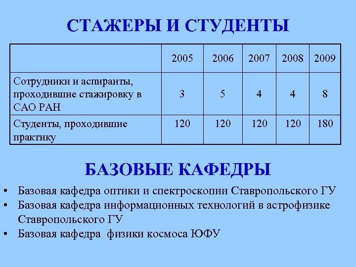 СТАЖЕРЫ И СТУДЕНТЫ 2005 Сотрудники и аспиранты, проходившие стажировку в САО РАН Студенты, проходившие