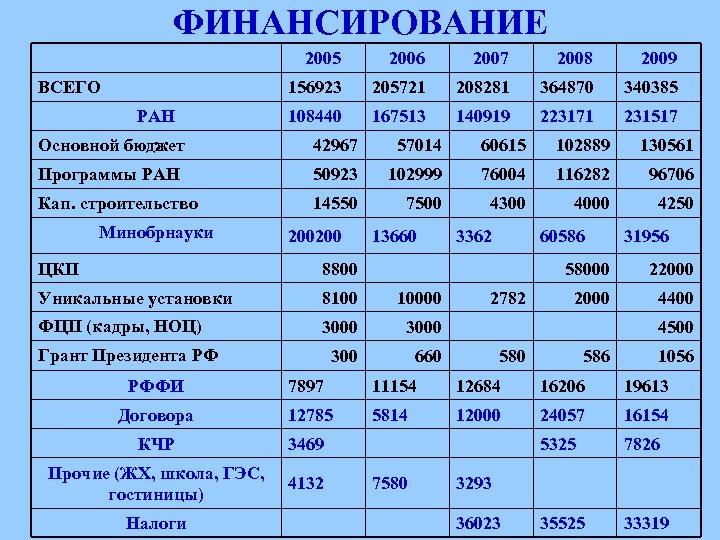ФИНАНСИРОВАНИЕ 2005 РАН 2007 2008 2009 156923 ВСЕГО 2006 205721 208281 364870 340385 108440
