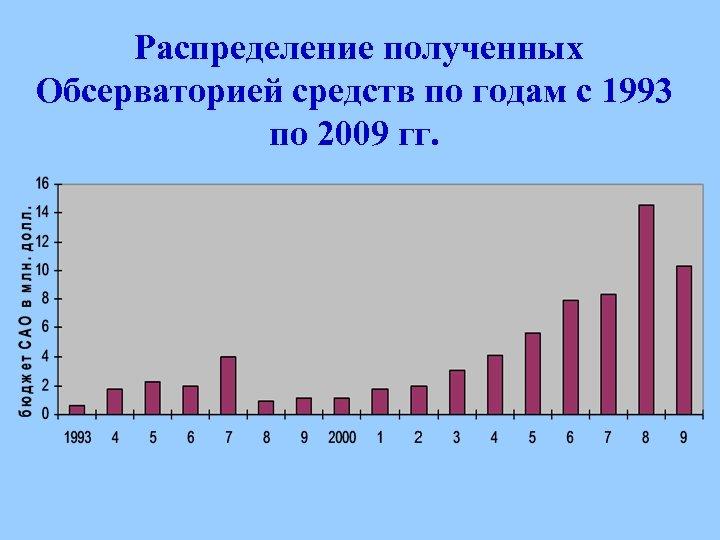 Распределение полученных Обсерваторией средств по годам с 1993 по 2009 гг.