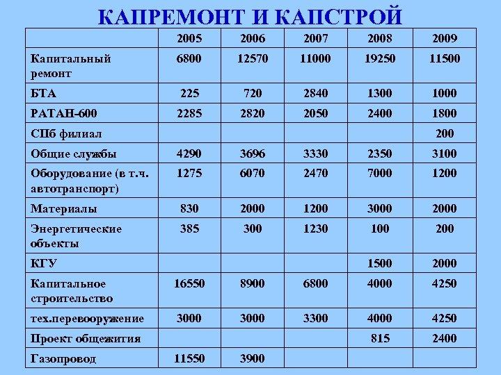 КАПРЕМОНТ И КАПСТРОЙ 2005 2006 2007 2008 2009 Капитальный ремонт 6800 12570 11000 19250