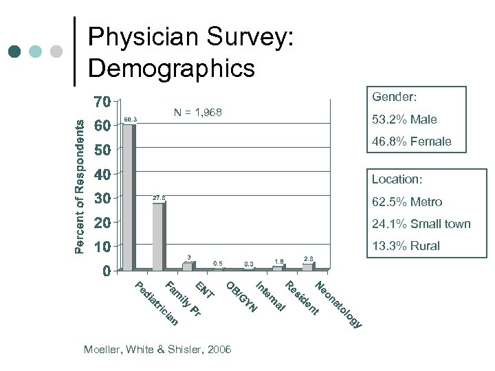 Physician Survey: Demographics Gender: N = 1, 968 53. 2% Male 46. 8% Female