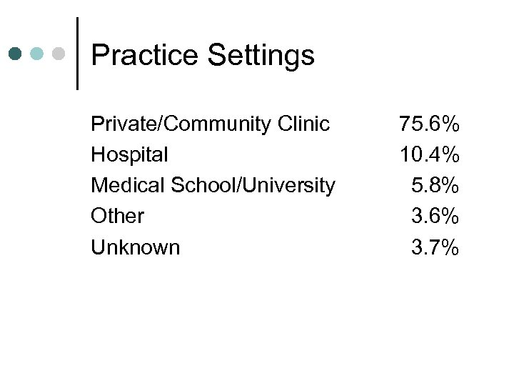 Practice Settings Private/Community Clinic Hospital Medical School/University Other Unknown 75. 6% 10. 4% 5.