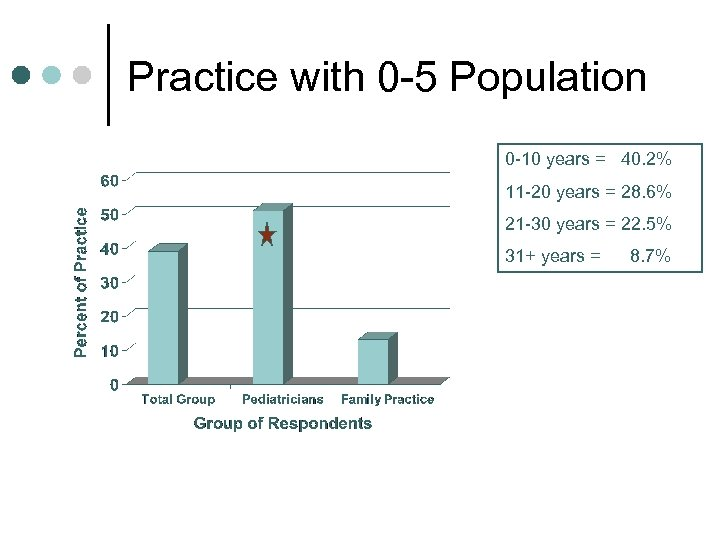 Practice with 0 -5 Population 0 -10 years = 40. 2% 11 -20 years