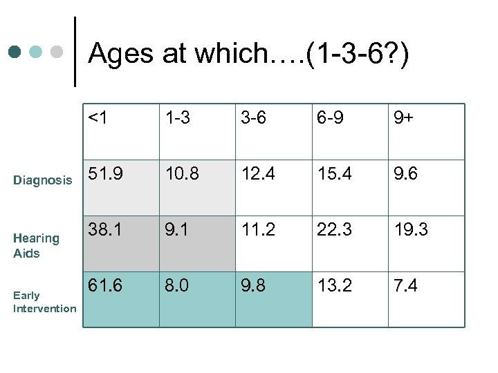 Ages at which…. (1 -3 -6? ) <1 Diagnosis Hearing Aids Early Intervention 1
