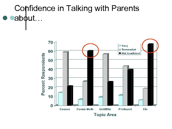 Confidence in Talking with Parents about…