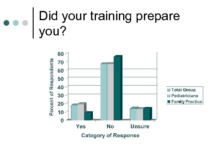Did your training prepare you?