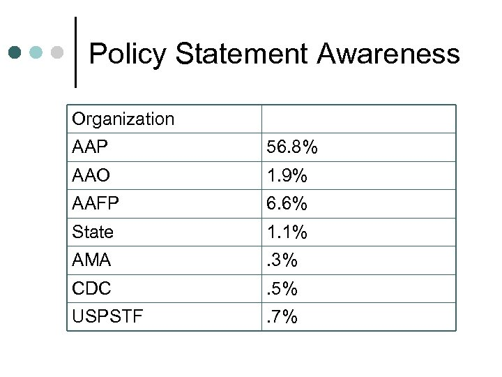 Policy Statement Awareness Organization AAP 56. 8% AAO 1. 9% AAFP 6. 6% State