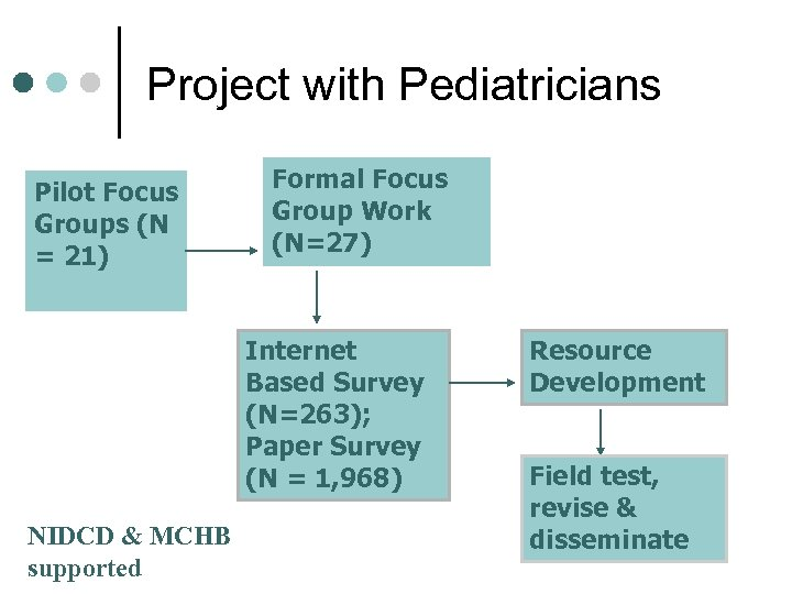 Project with Pediatricians Pilot Focus Groups (N = 21) Formal Focus Group Work (N=27)