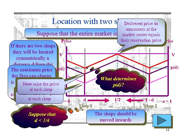 Location with two shops price to Delivered Suppose that the entire market is Price