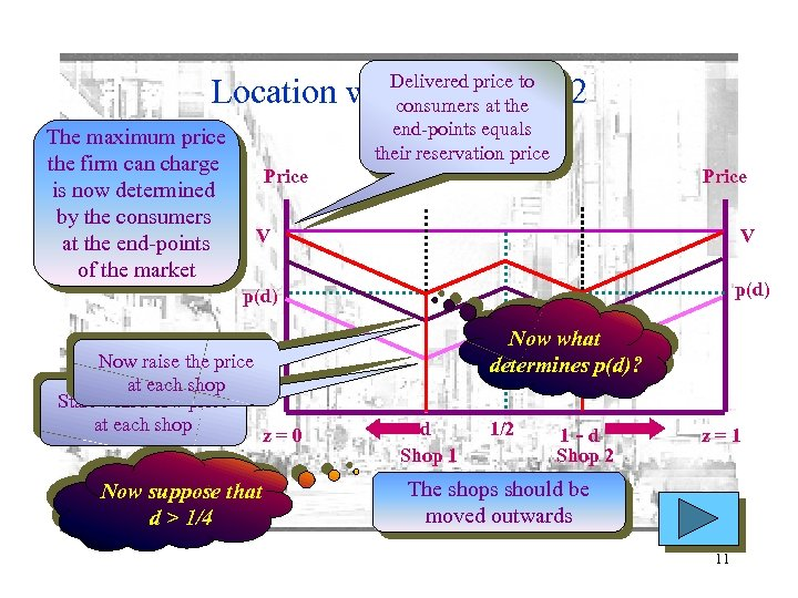Delivered price to consumers at the end-points equals their reservation price Location with two