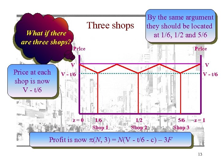 What if there are three shops? Price at each shop is now V -