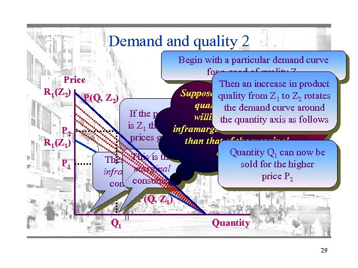 Demand quality 2 Begin with a particular demand curve for a good of quality