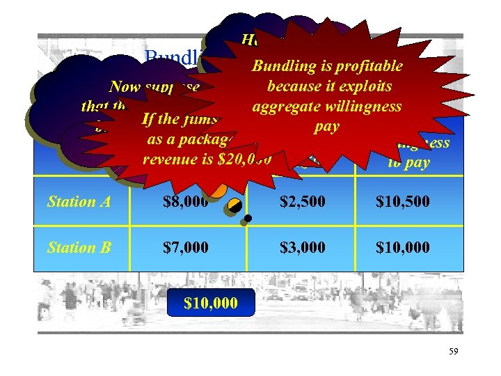 Bundling: How much can an charged is profitable be example 2 Bundling for thebecause