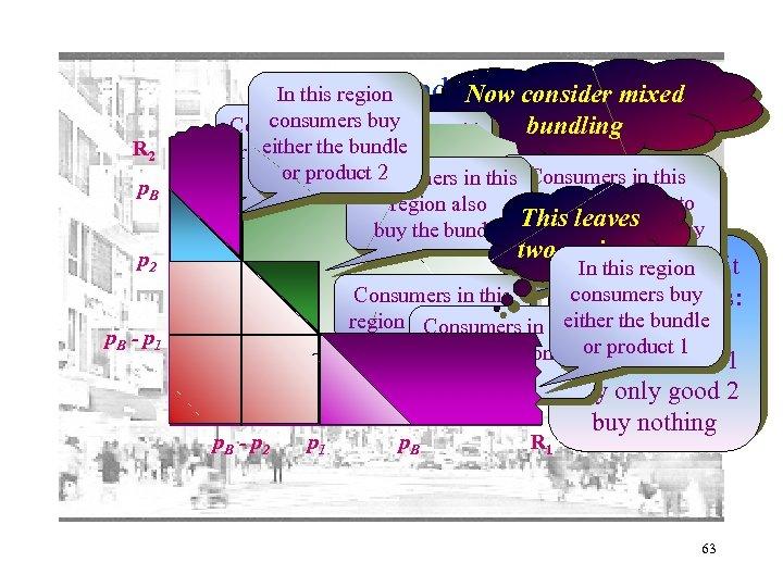 Mixed bundling R 2 p. B p 2 p. B - p 1 In