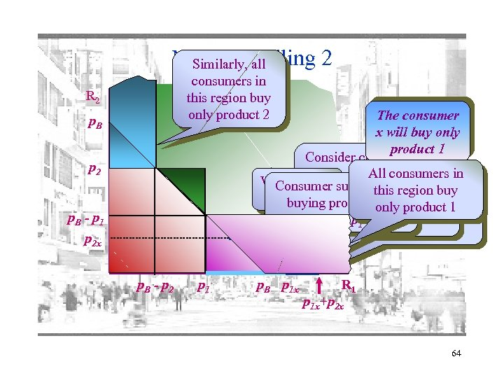 Mixed bundling 2 Similarly, all consumers in this region buy only product 2 R