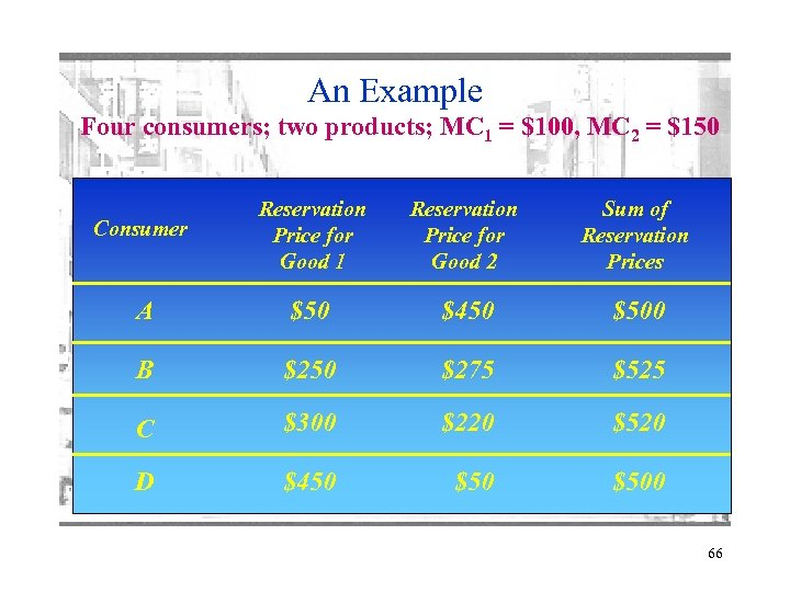 An Example Four consumers; two products; MC 1 = $100, MC 2 = $150