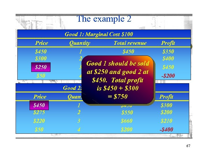 The example 2 Good 1: Marginal Cost $100 Price $450 $300 $250 $50 Price