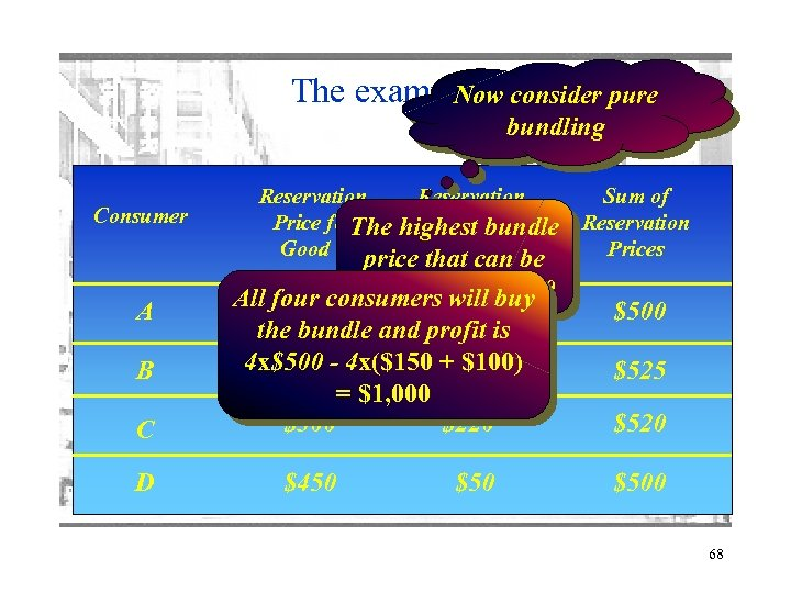 The example 3 consider pure Now bundling Consumer A B C D Reservation Price