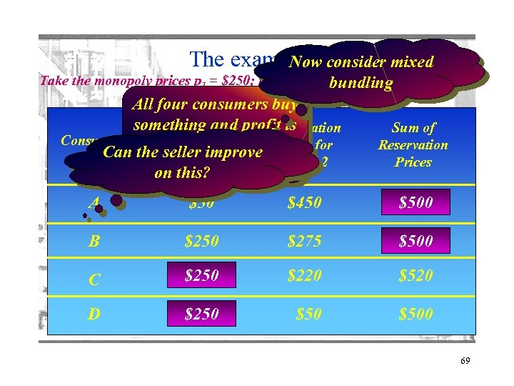 The example 4 consider mixed Now Take the monopoly prices p 1 = $250;