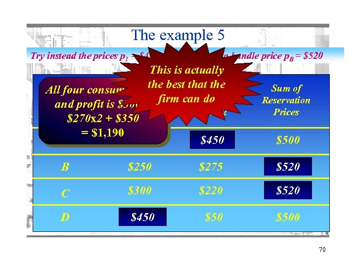 The example 5 Try instead the prices p 1 = $450; p 2 =