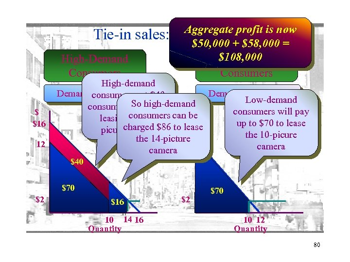 Tie-in sales: High-Demand Consumers $ $16 12 Aggregate profit is now an $50, 000
