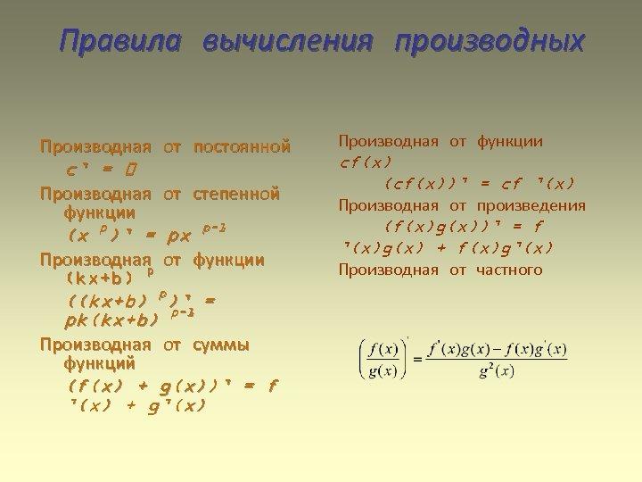 Правила вычисления производных Производная от постоянной Производная от функции Производная от степенной функции Производная