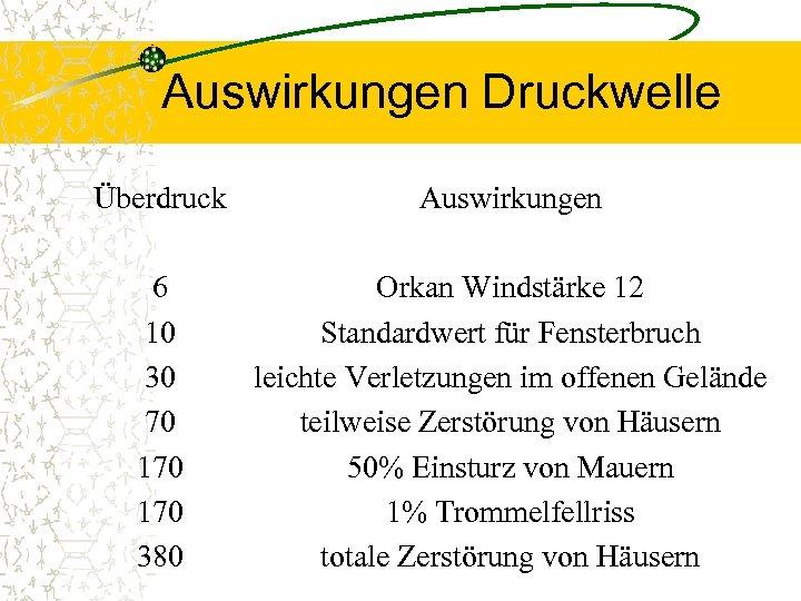 Auswirkungen Druckwelle Überdruck Auswirkungen 6 10 30 70 170 380 Orkan Windstärke 12 Standardwert