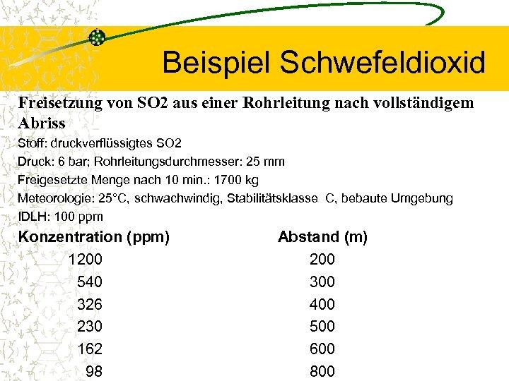 Beispiel Schwefeldioxid Freisetzung von SO 2 aus einer Rohrleitung nach vollständigem Abriss Stoff: druckverflüssigtes
