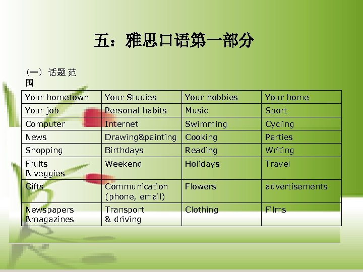 五:雅思口语第一部分 (一) 话题 范 围 Your hometown Your Studies Your hobbies Your home Your