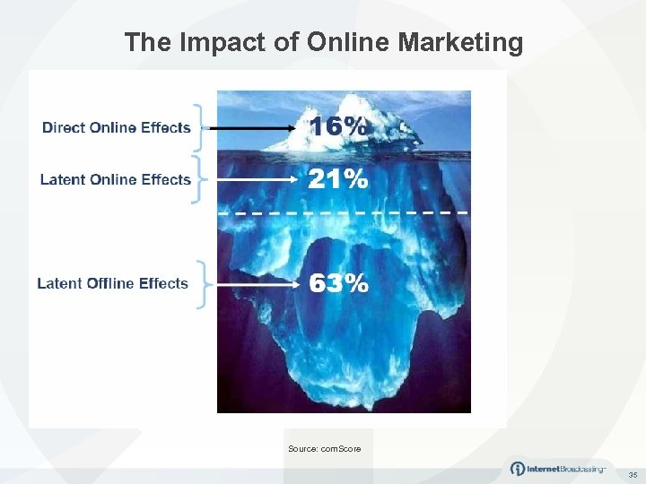 The Impact of Online Marketing Source: com. Score 35
