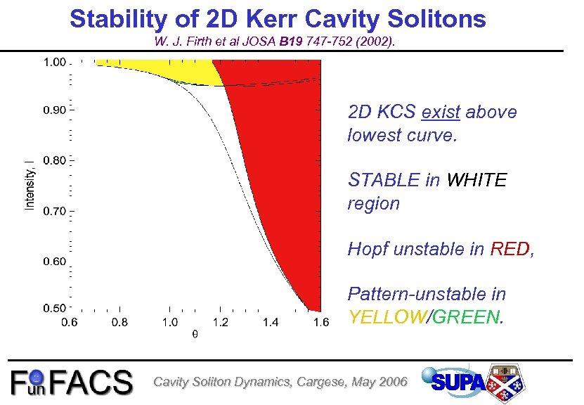 Stability of 2 D Kerr Cavity Solitons W. J. Firth et al JOSA B