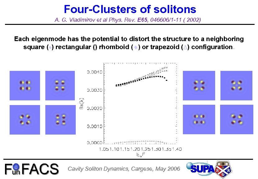 Four-Clusters of solitons A. G. Vladimirov et al Phys. Rev. E 65, 046606/1 -11