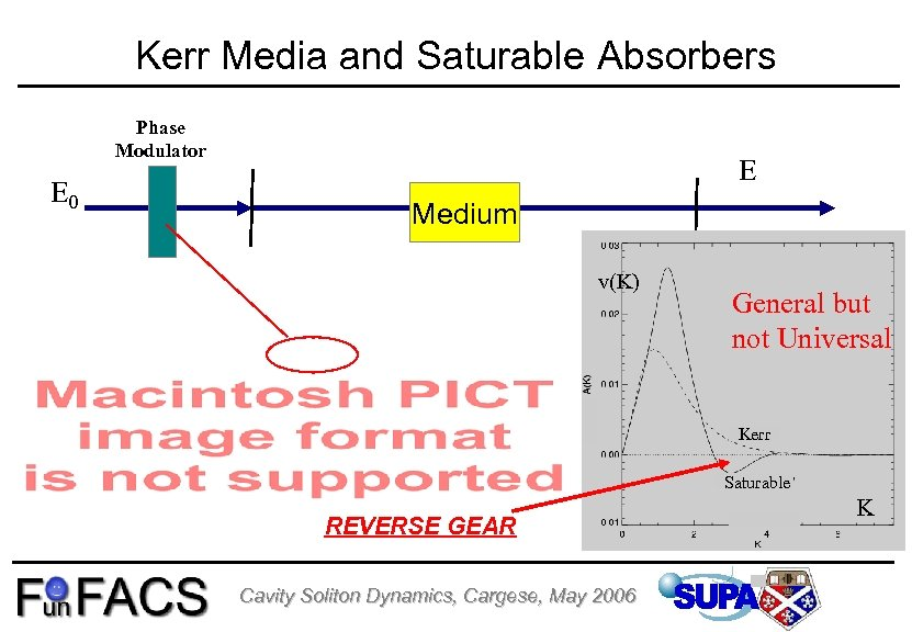 Kerr Media and Saturable Absorbers Phase Modulator E 0 E Medium v(K) General but
