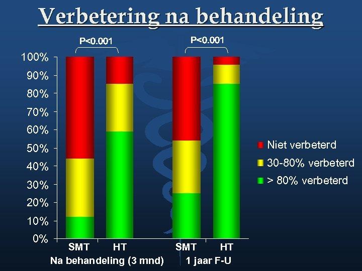 Verbetering na behandeling P<0. 001 100% 90% 80% 70% 60% 50% Niet verbeterd 40%