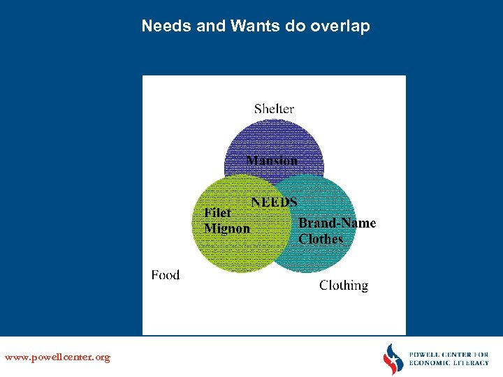 Needs and Wants do overlap www. powellcenter. org