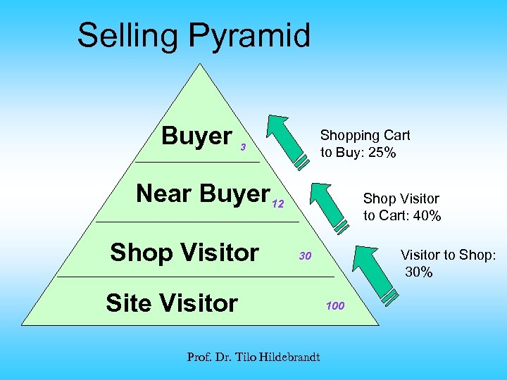 Selling Pyramid Buyer Shopping Cart to Buy: 25% 3 Near Buyer 12 Shop Visitor