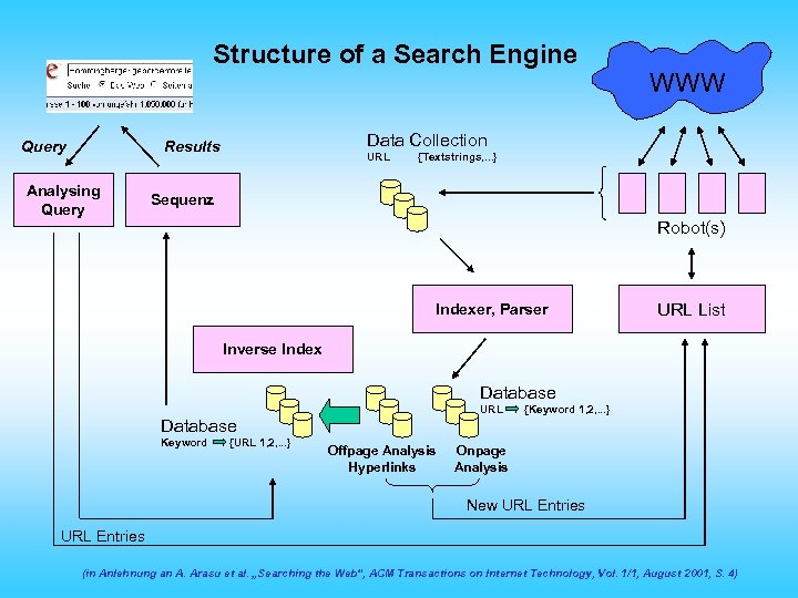 Structure of a Search Engine Query Data Collection Results Analysing Query WWW URL {Textstrings,