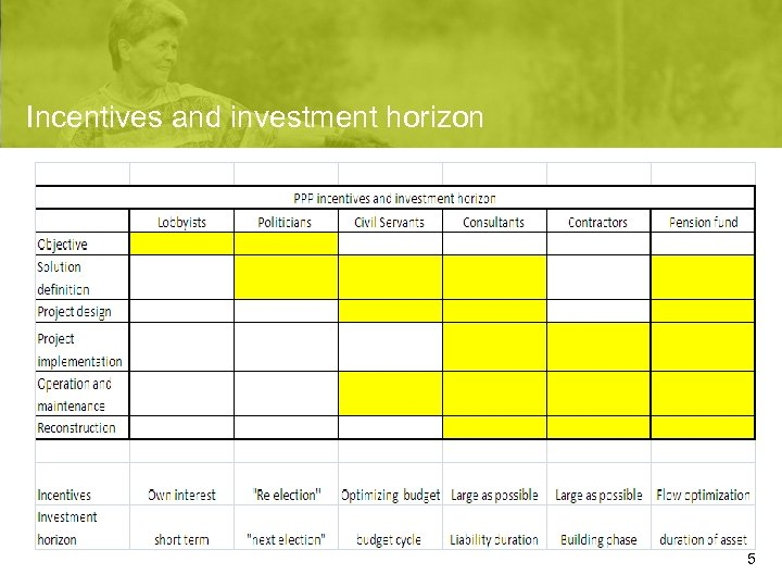 Incentives and investment horizon 5