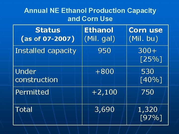 Annual NE Ethanol Production Capacity and Corn Use Status (as of 07 -2007) Installed