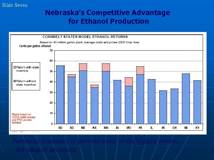Slide Seven Nebraska's Competitive Advantage for Ethanol Production Nebraska continues to provide some of