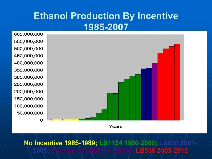 Ethanol Production By Incentive 1985 -2007 No Incentive 1985 -1989; LB 1124 1990 -2000;