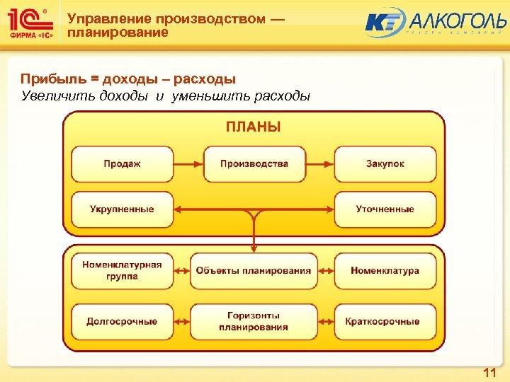 Управление производством — планирование Прибыль = доходы – расходы Увеличить доходы и уменьшить расходы