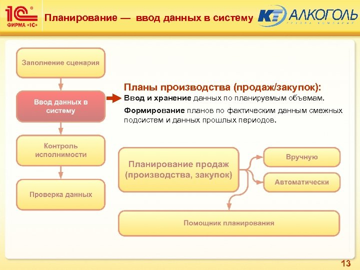 Планирование — ввод данных в систему Планы производства (продаж/закупок): Ввод и хранение данных по
