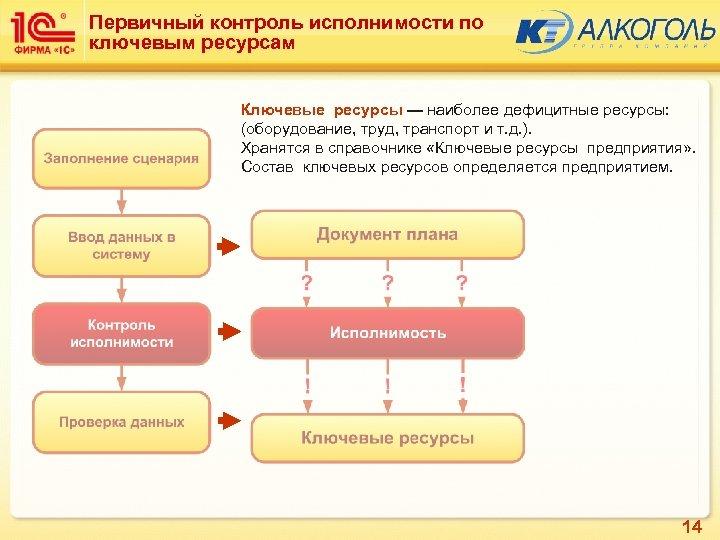 Первичный контроль исполнимости по ключевым ресурсам Ключевые ресурсы — наиболее дефицитные ресурсы: (оборудование, труд,